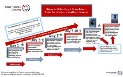 Steps to Selecting a Franchise